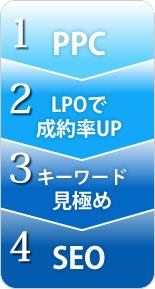 1.PPC→2.LPOで成約率UP→3.キーワード見極め→4.SEO