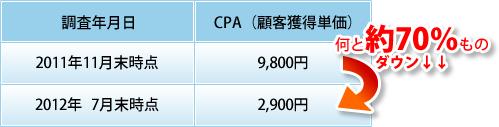 PPC広告を検証した結果、CPA(顧客獲得単価)は何と「約70%」ものダウン!
